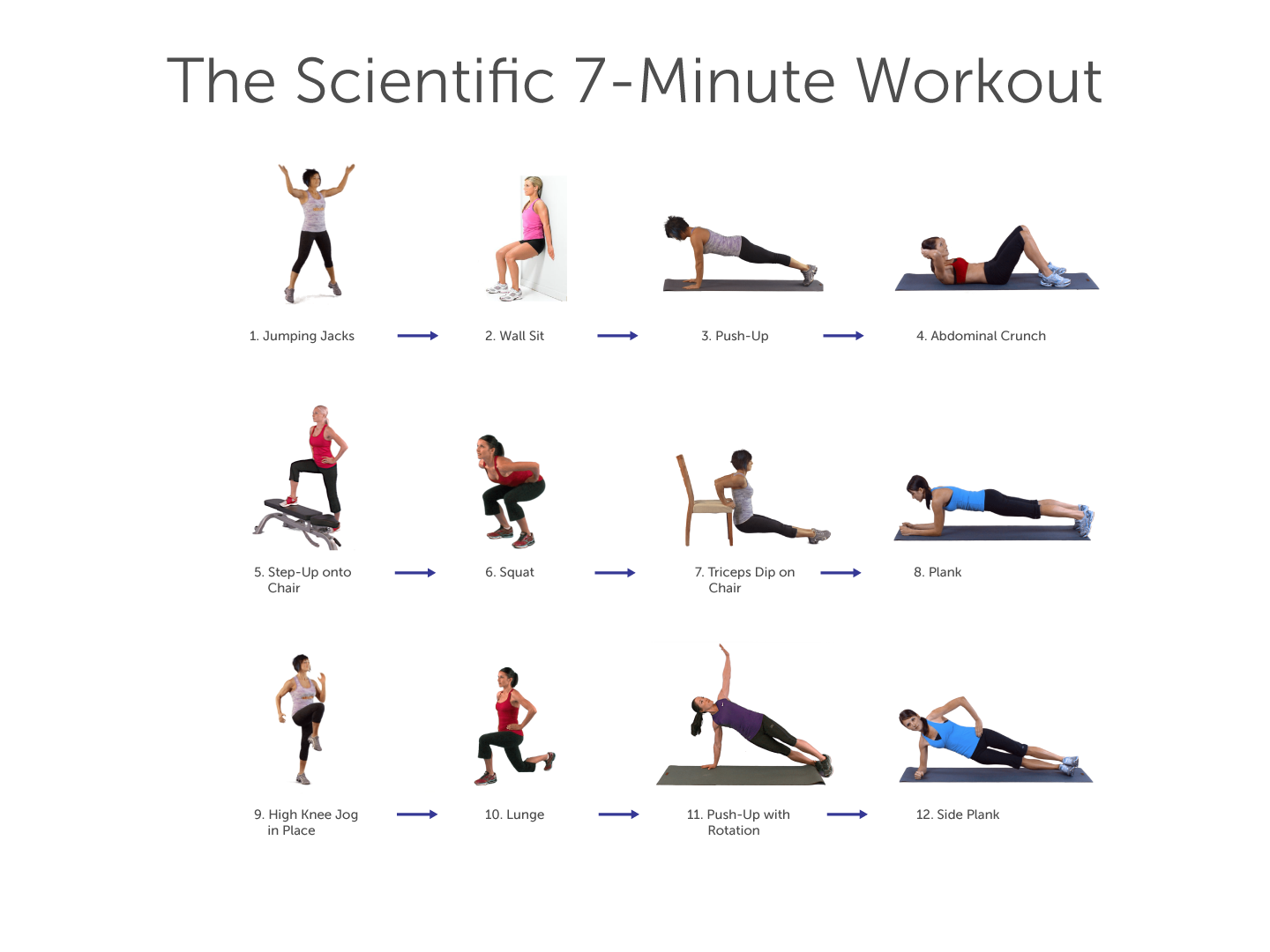 Dr Bock Blog 7 minute Workout Get Fit Lose Weight While